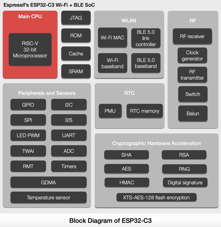 Blockdiagramm des RISC-V-basierten ESP32-C3