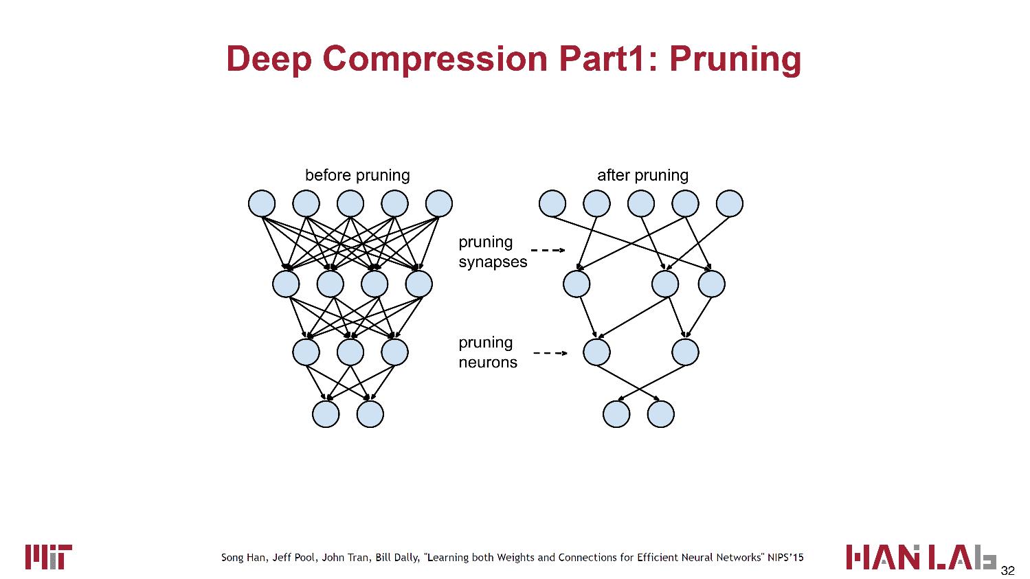 Neuronale Netze lassen sich stark komprimieren, ohne dass die Fehlerraten dadurch ansteigen.