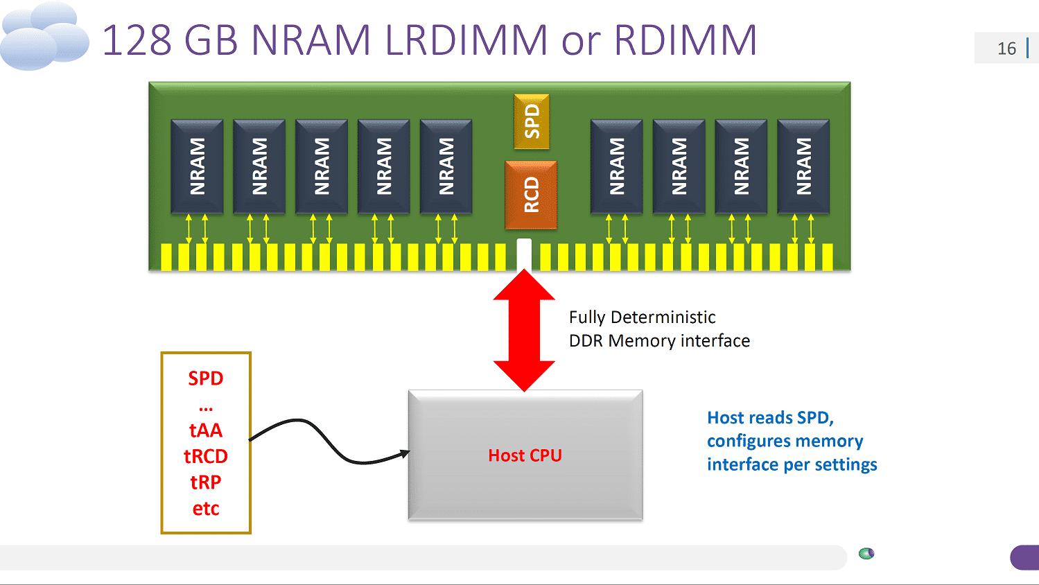 Speichertechnik: NRAM als nichtflüchtige DRAM-Alternative wird serienreif