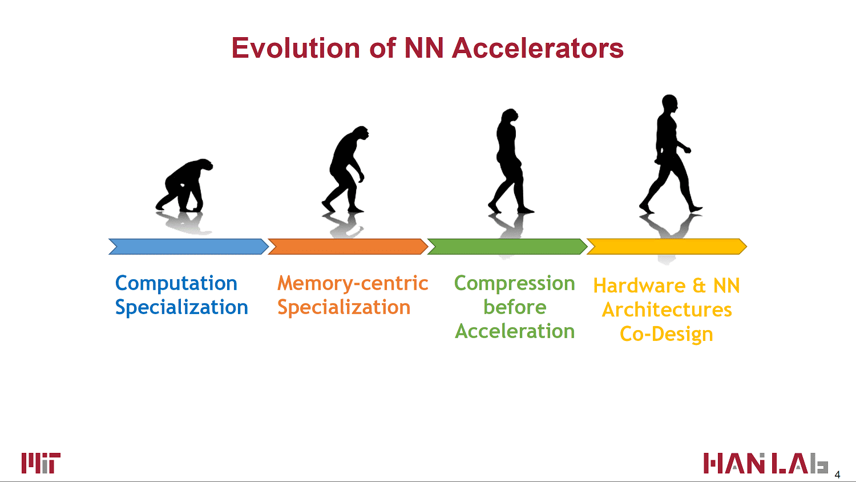 KI-Beschleuniger lassen sich in vier Generationen einteilen.