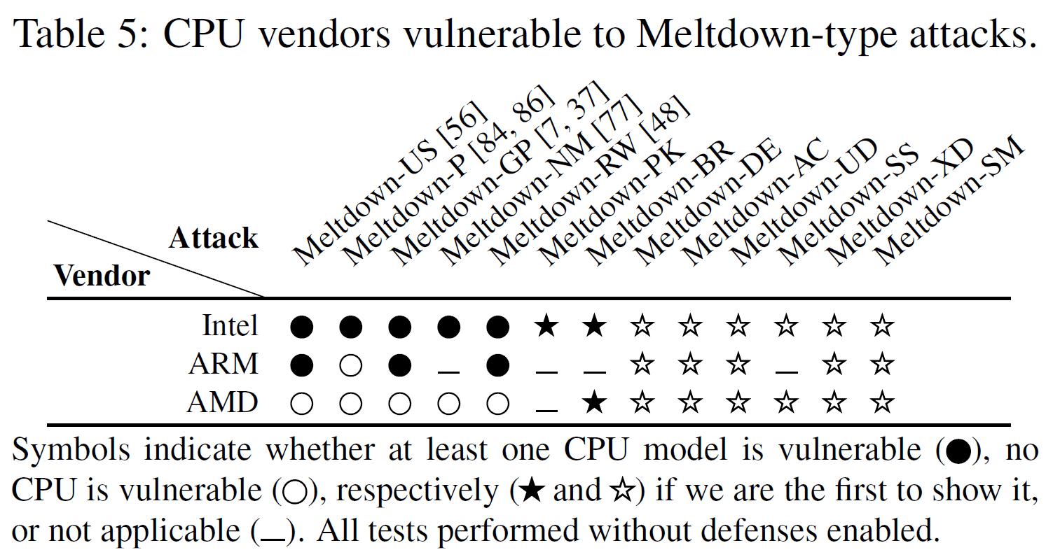 Die Forscher zeigen, dass auch AMD-Prozessoren nicht vor allen Meltdown-Attacken gefeit sind, nämlich nicht vor Meltdown-BR (Bounds Check Bypass).
