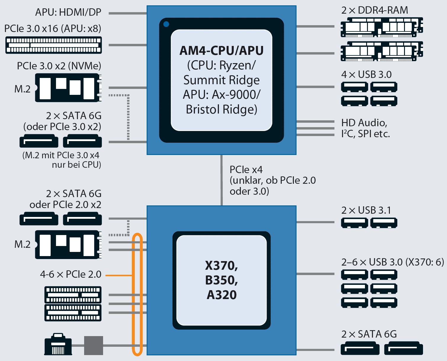AMD Promontory für AM4: X370, B350, A320