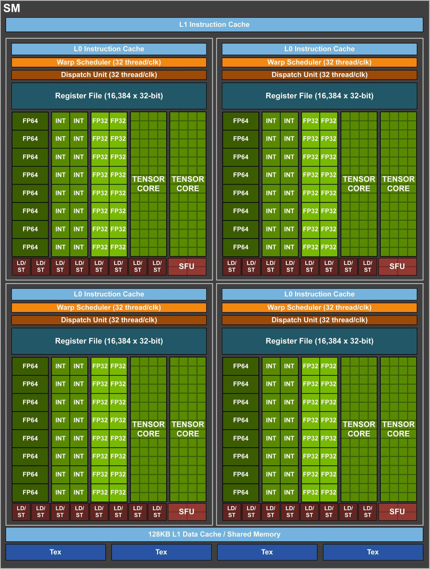 Die neuen Tensor Cores belegen eine vergleichsweise große Chip-Fläche. Jeder Streaming-Multiprozessor enthält 8 Tensor Cores.