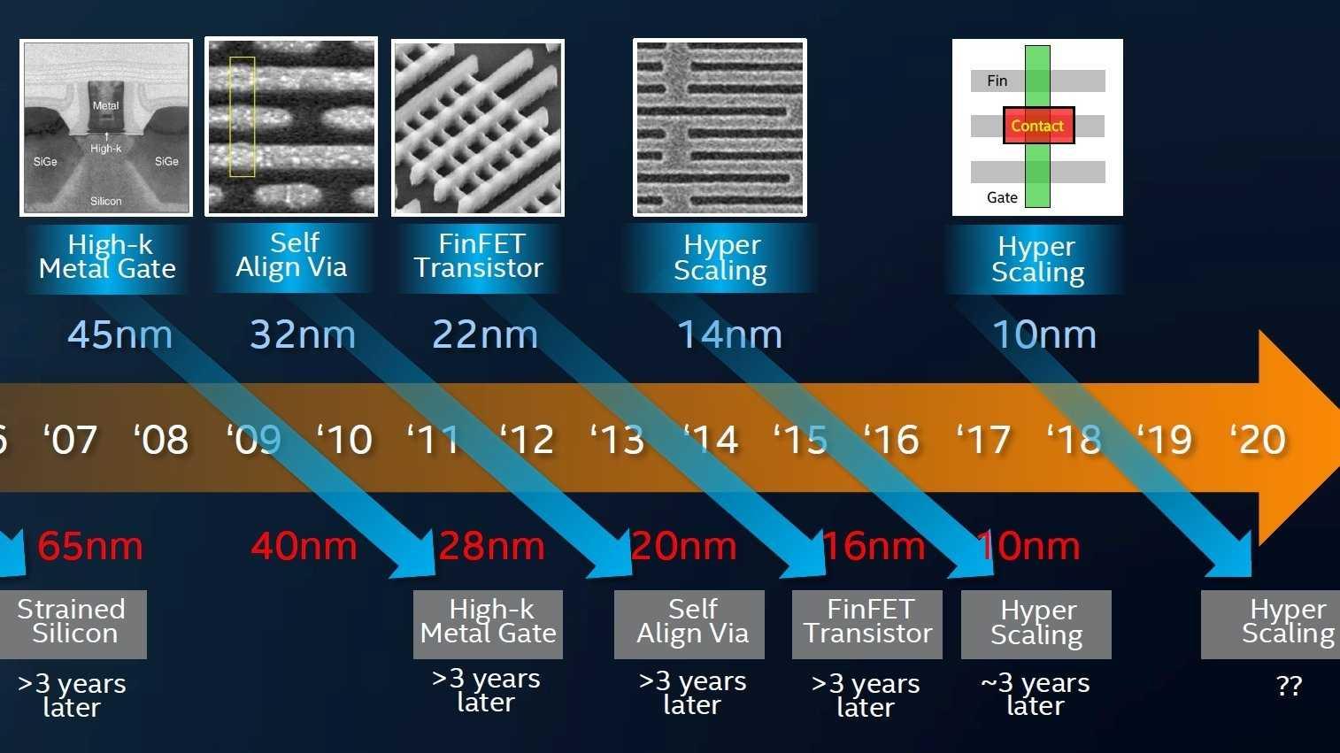10-nm-Fertigung: Bei Intel nur mit großer Verspätung.