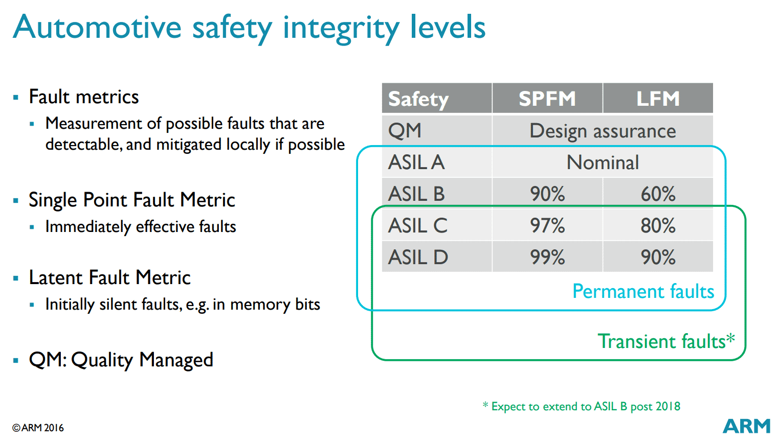 ASIL-Sicherheitsstandards