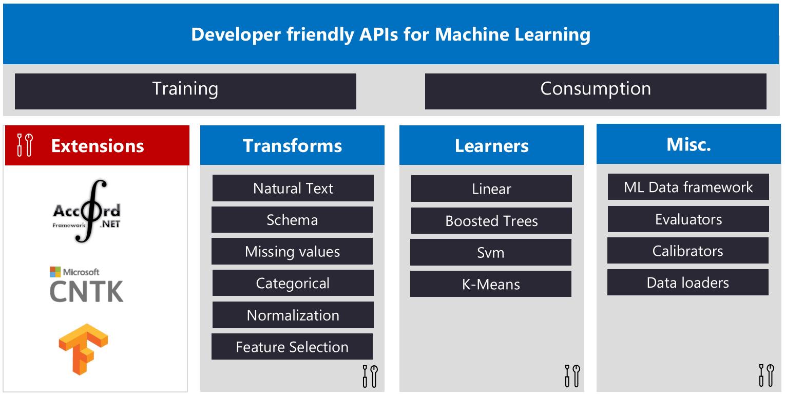 Die komplette Liste der Komponenten, die als Teil der Version 0.1 von ML.NET veröffentlicht wurden. (Bild: Microsoft)