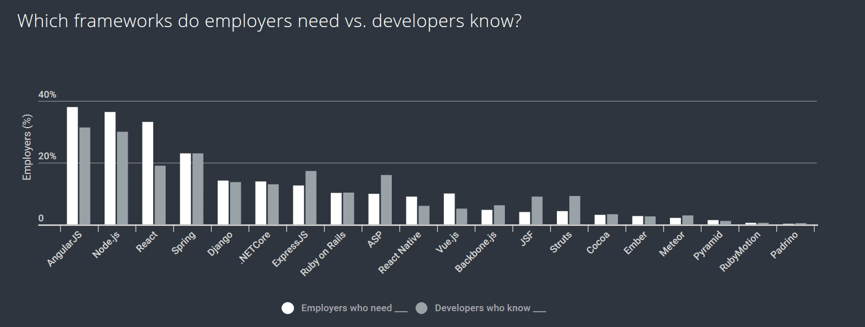 Hier klafft eine Lücke: Wissen über Frameworks, dass die Firmen benötigen versus dem Wissen, das Entwickler darüber besitzen. (Bild: HackerRank.com)