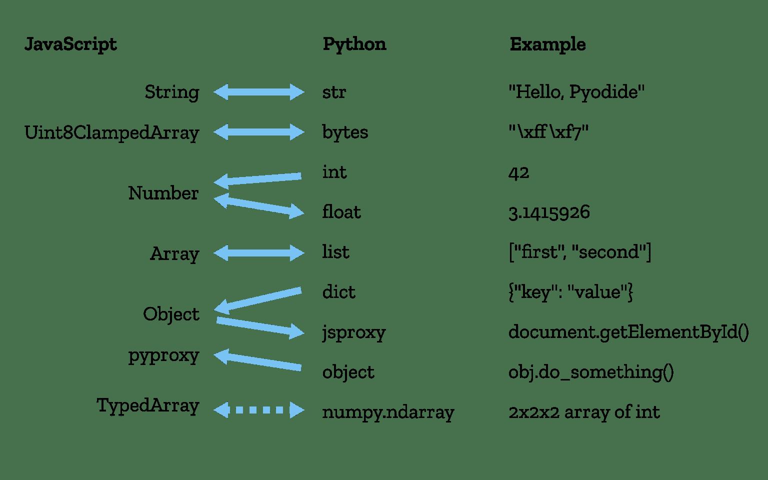 Das Konvertieren von Datenytpen zwischen Python und JavaScript ist nicht immer geradlinig möglich.