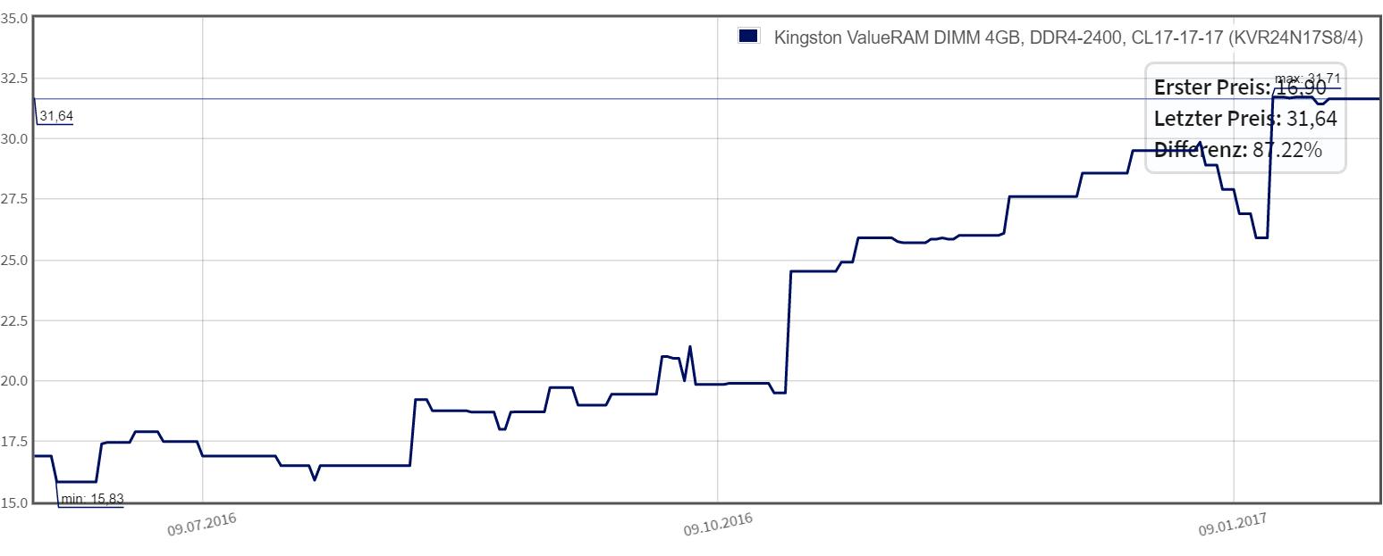 DRAM-Preise klettern auf 18-Monats-Hoch