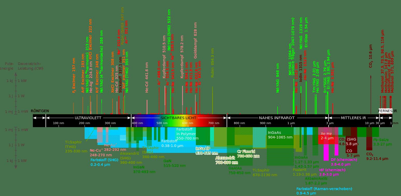 Die Welt der Laser ist äußerst vielschichtig und artenreich