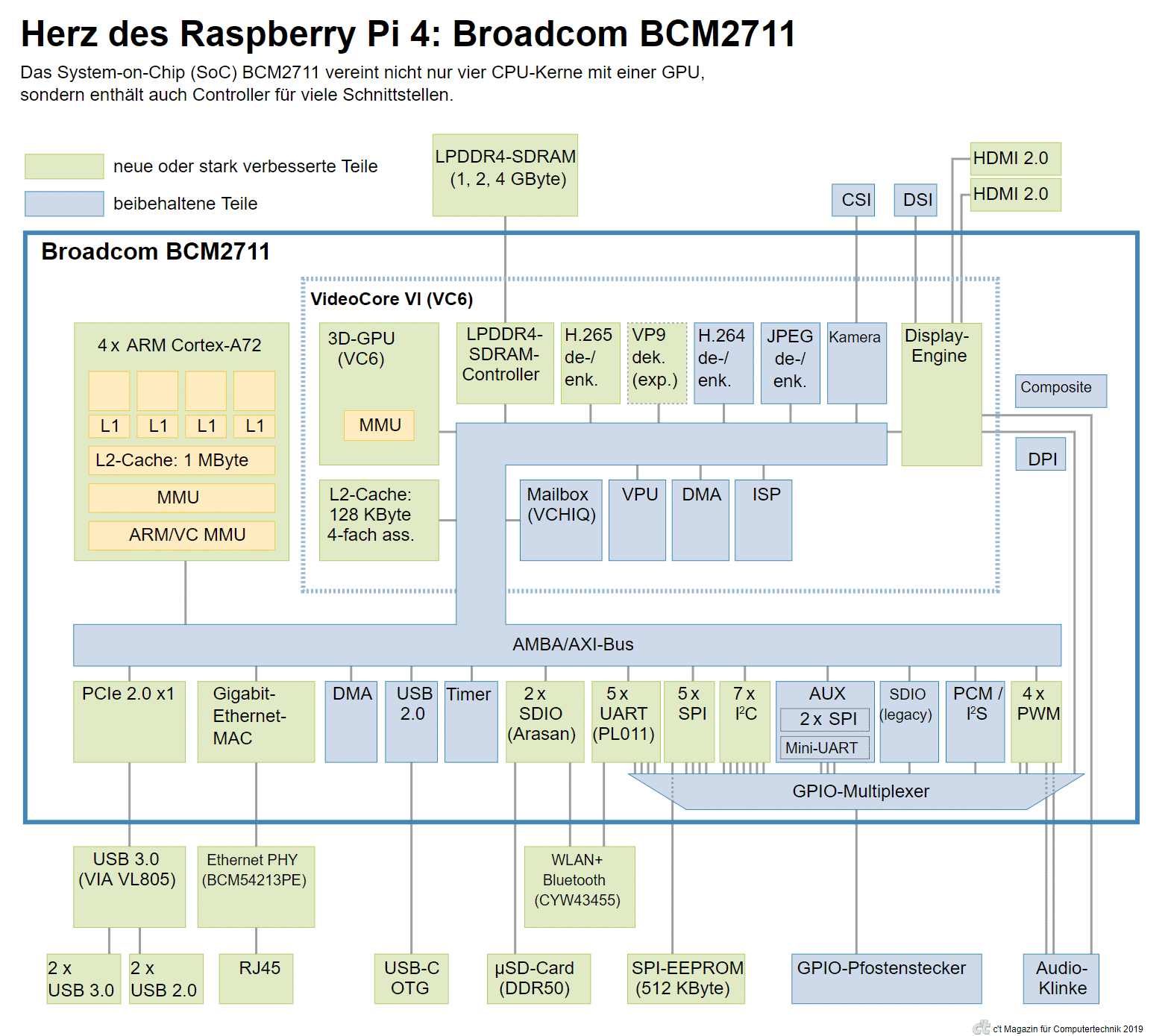 Blockschaltbild Raspberry Pi 4 mit Broadcom BCM2711