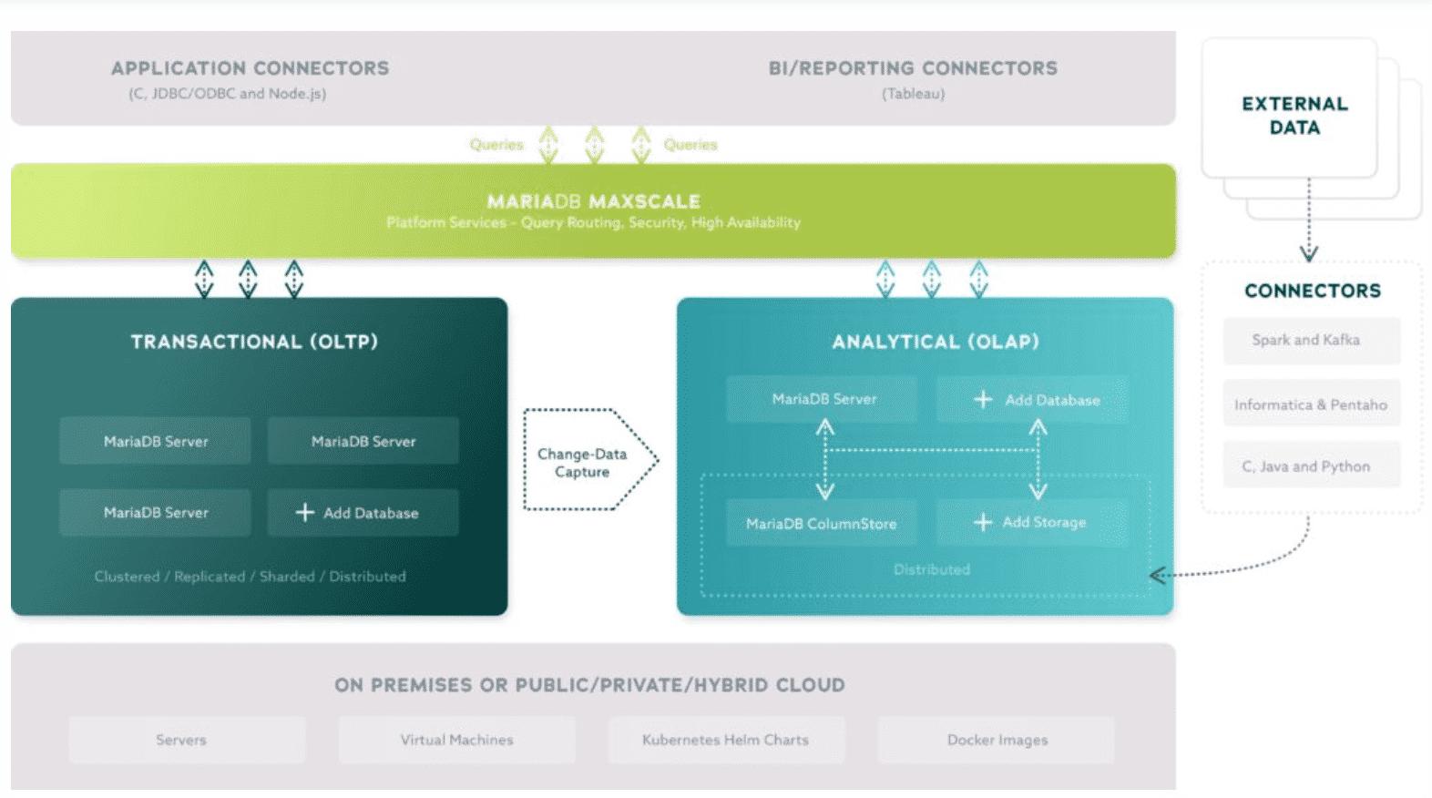 MariaDB Platform X3 vereint OLTP und OLAP in einem synchronisierten Gesamtsystem.