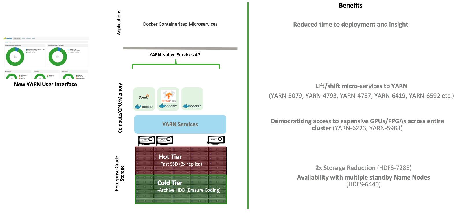 Die neue Architektur von Apache Hadoop 3.1.0.