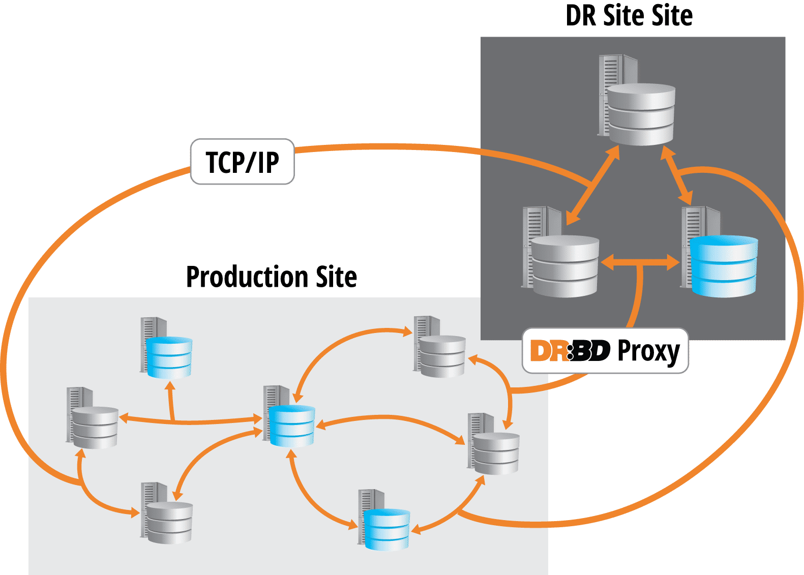 DRBD-Muti-Site-Installation
