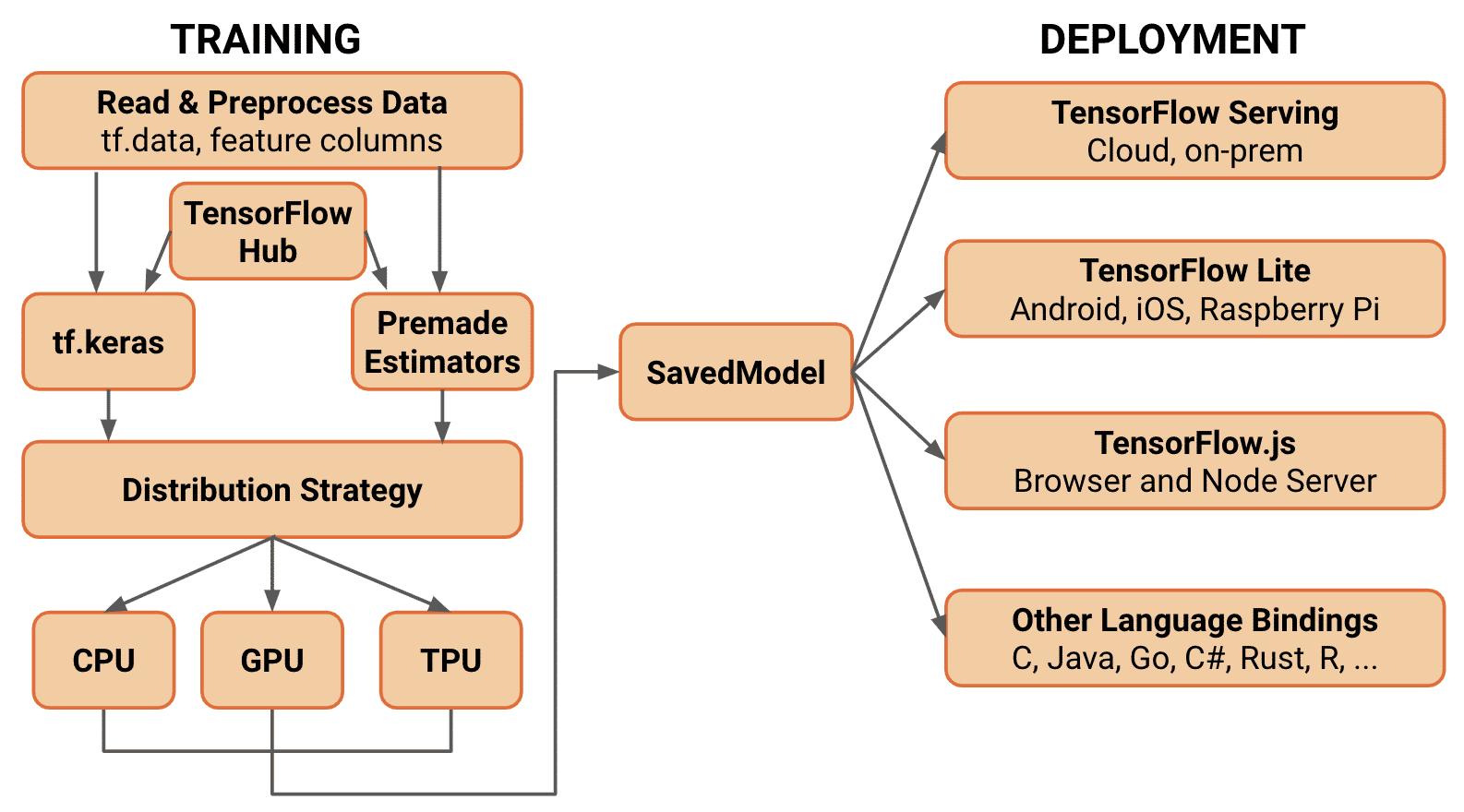 Das Architekturdiagramm von TF 2.0 sieht unterschiedliche Ziele zum Verteilen der Modelle vor, darunter Embedded Devices mit TF Lite und Browser mit TensorFlow.js