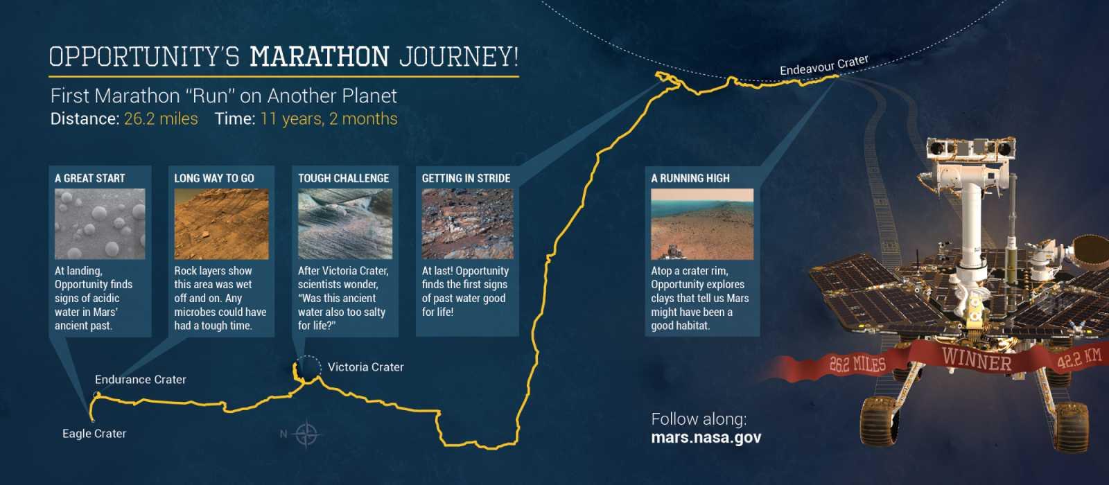 Die Strecke mit einigen Highlights der Mission