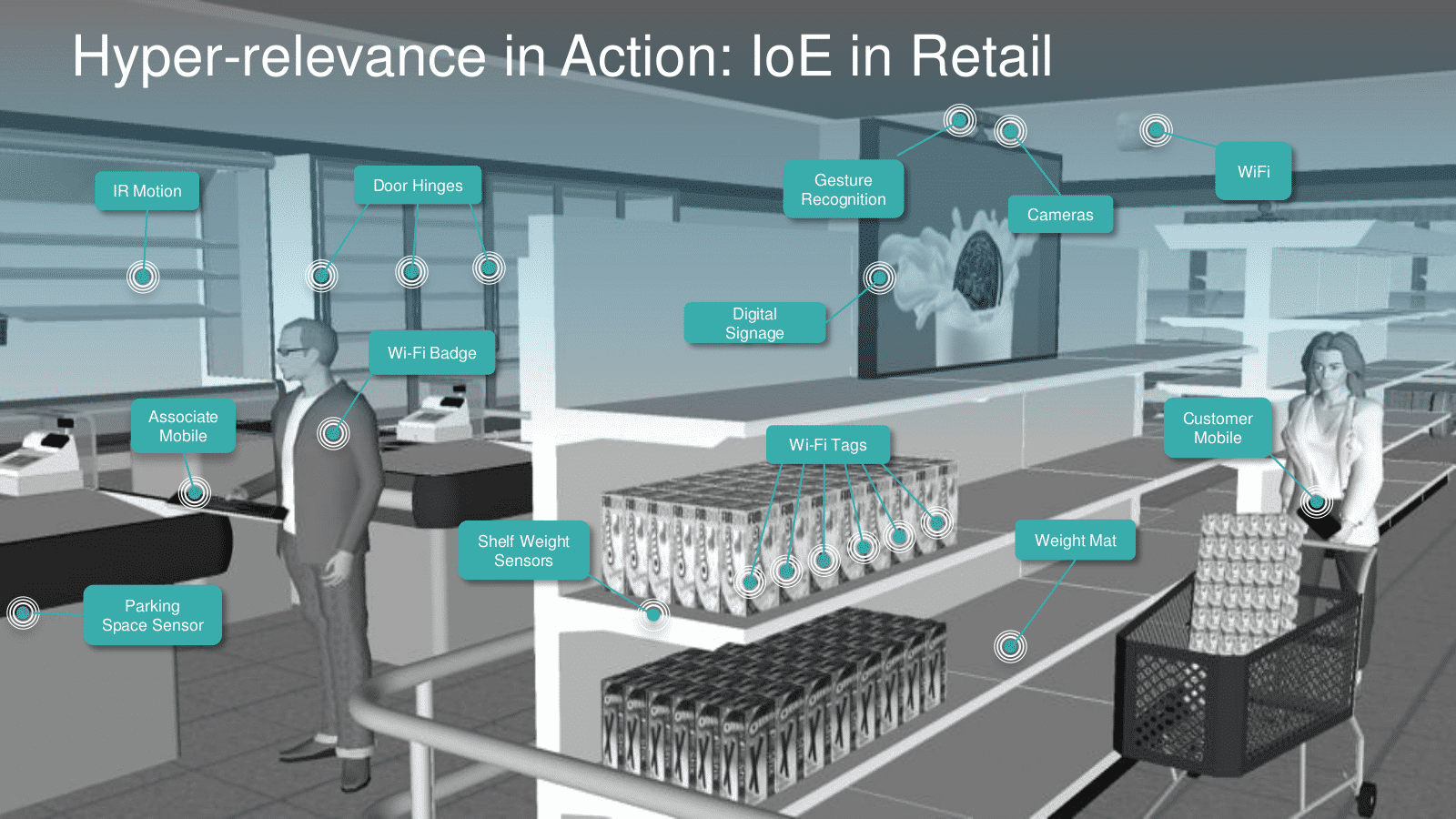 Cisco IoE Supermarkt