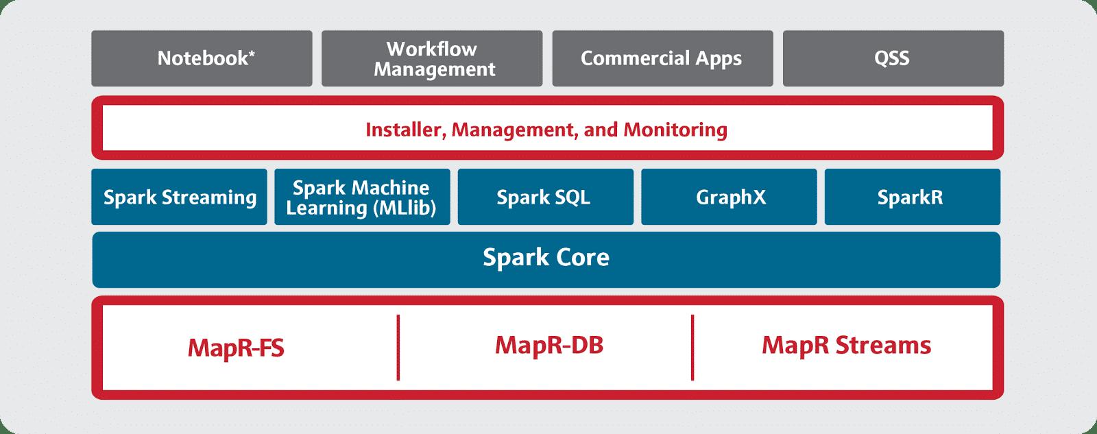 Kombination aus Spark-Stack und proprietärer Datenverwaltung