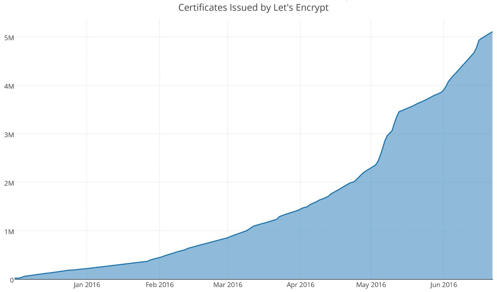 Seit dem Start Ende vergangenen Jahres wächst Let's Encrypt rasant.