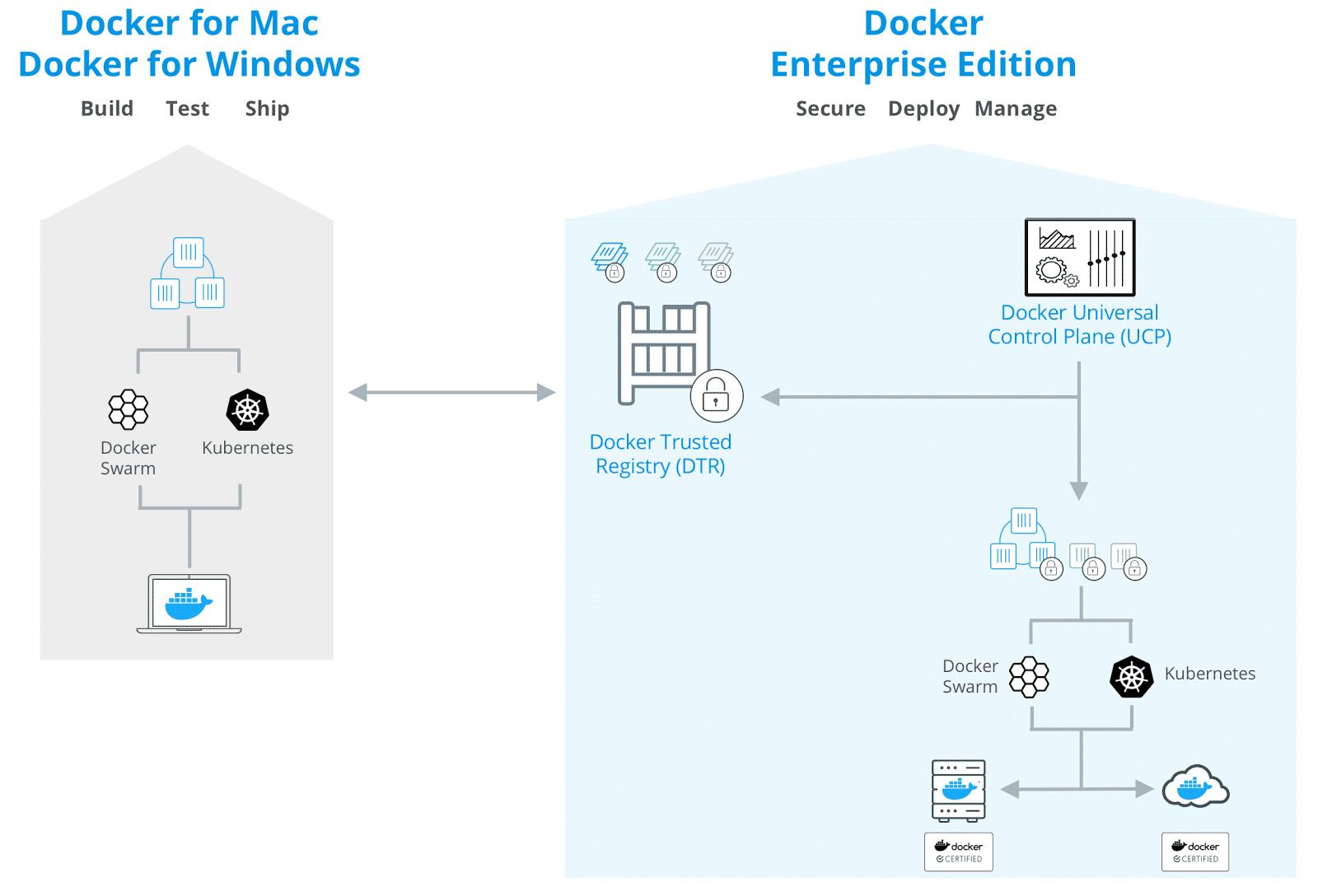 Mit Docker für Windows und Mac lässt sich nun auch Kubernetes als Alternative zu Docker Swarm verwenden.