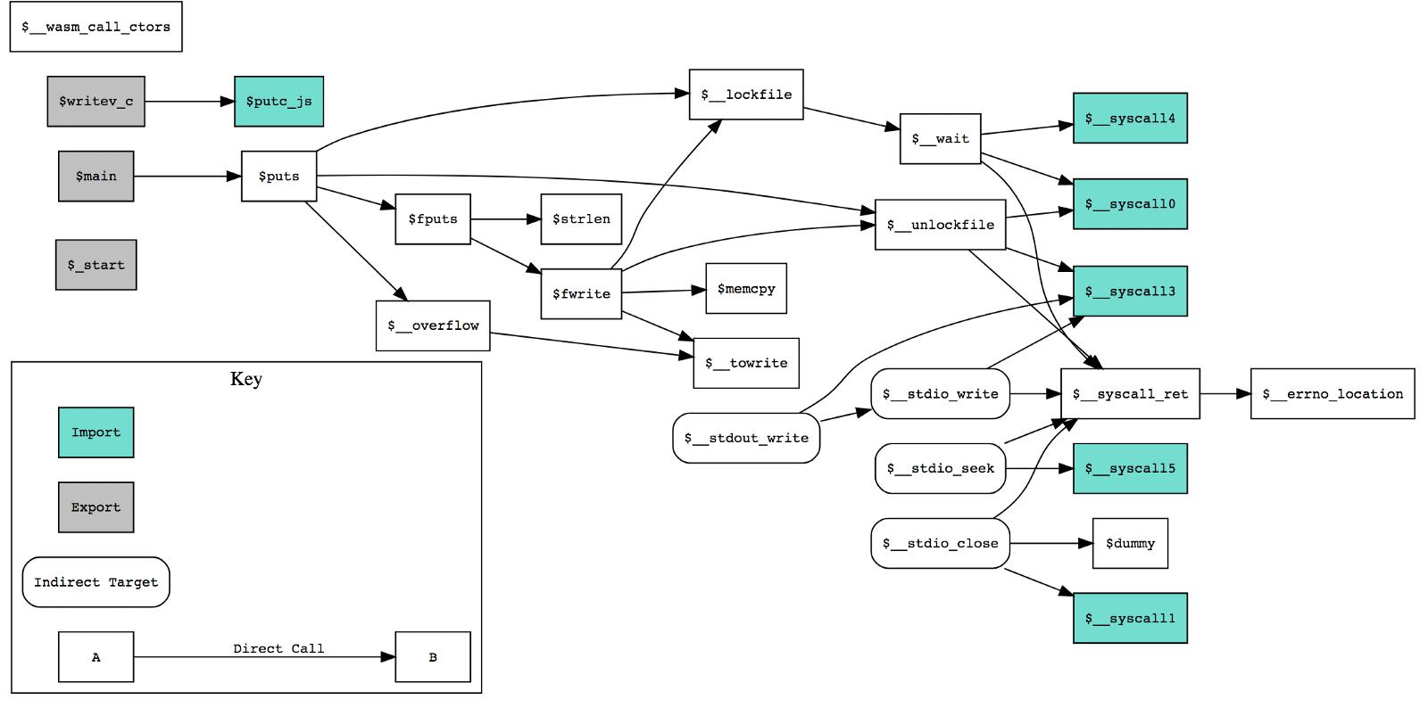 Das Tool kann einen Call-Graph erstellen.
