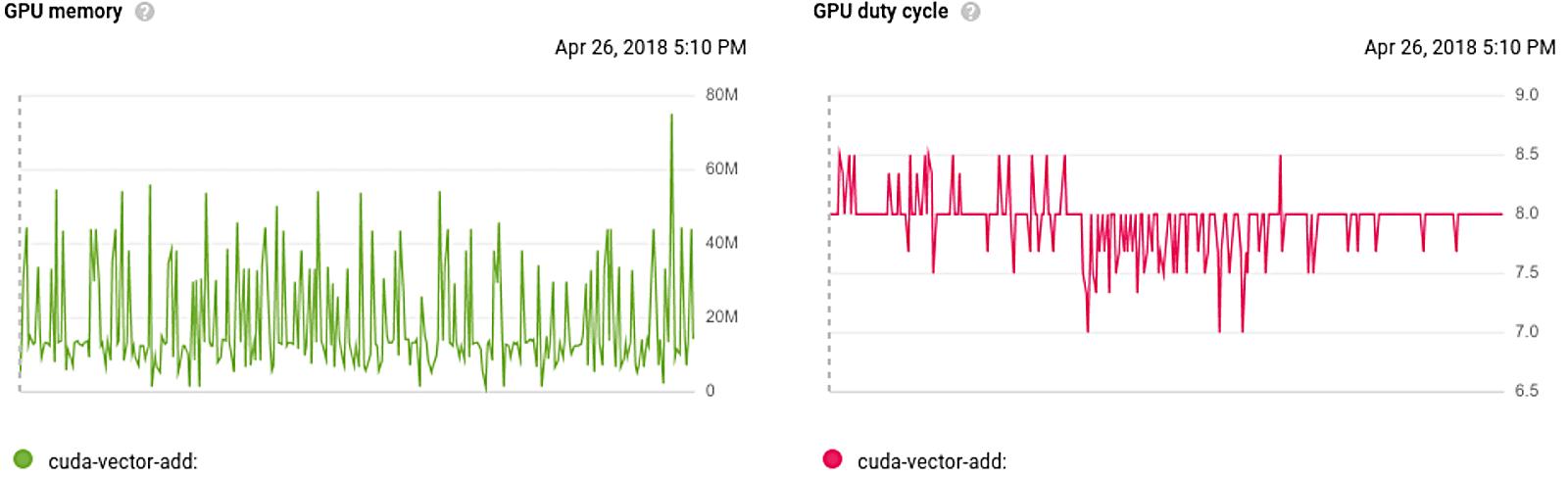 Wie laufen die GPU-Jobs ab? Das können die Nutzer nun in der GPC-Konsole direkt überwachen. (Bild: Google)