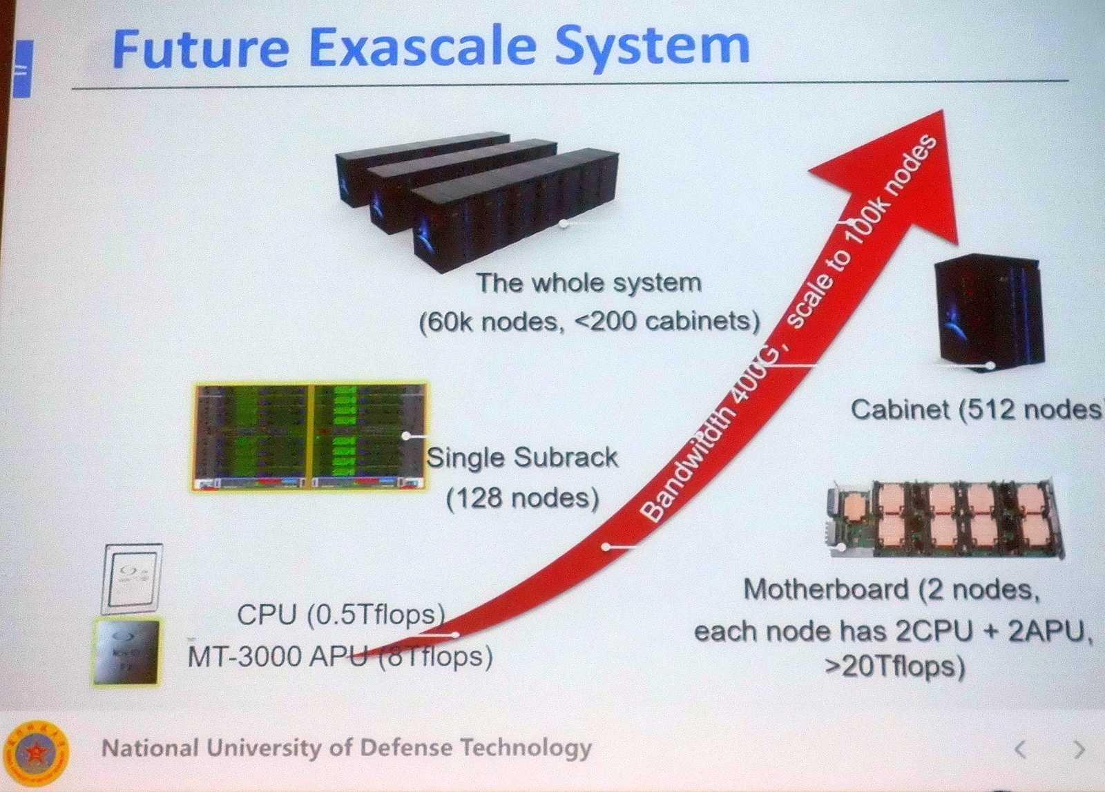 Ein zweites Exascale-Projekt aus China verwendet eine neue Generation selbst entwickelter Beschleuniger namens Matrix-3000.