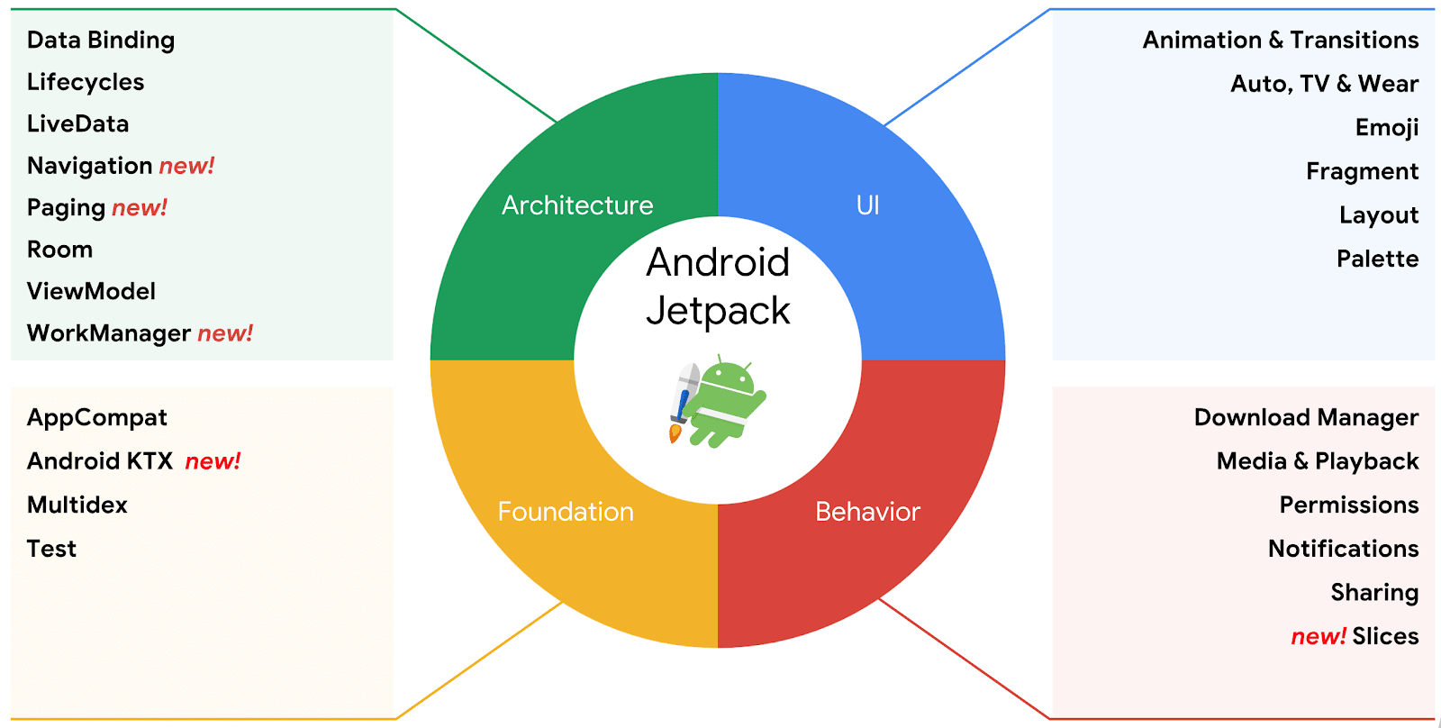 Ein Überblick über die Bestandteile von Android Jetpack