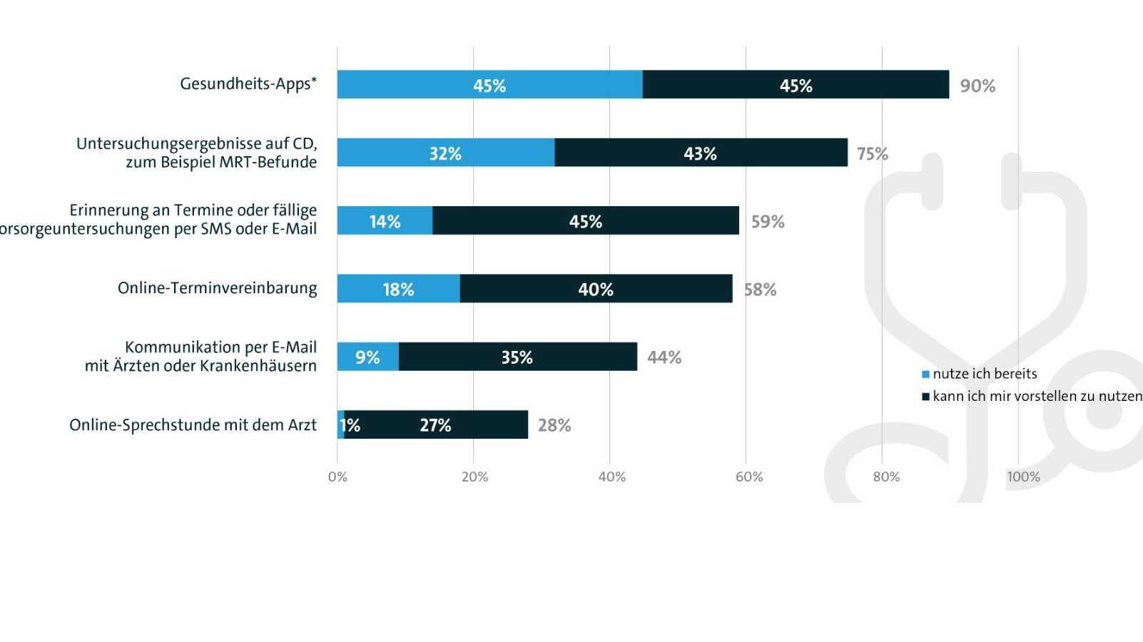 Umfrage: Bevölkerung steht digitalen Gesundheitsangeboten positiv gegenüber