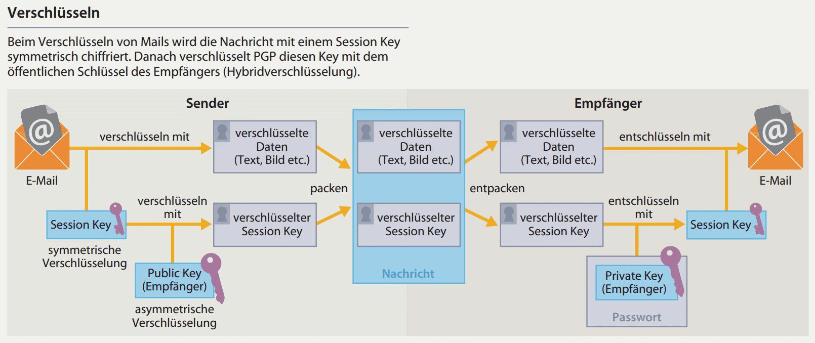 OpenPGP: Verschlüsseln
