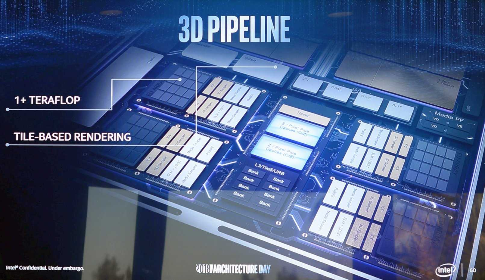 Intels 11. Generation integrierter Grafikprozessoren (Gen 11 IGP) soll 1 TFlops Rechenleistung schaffen.