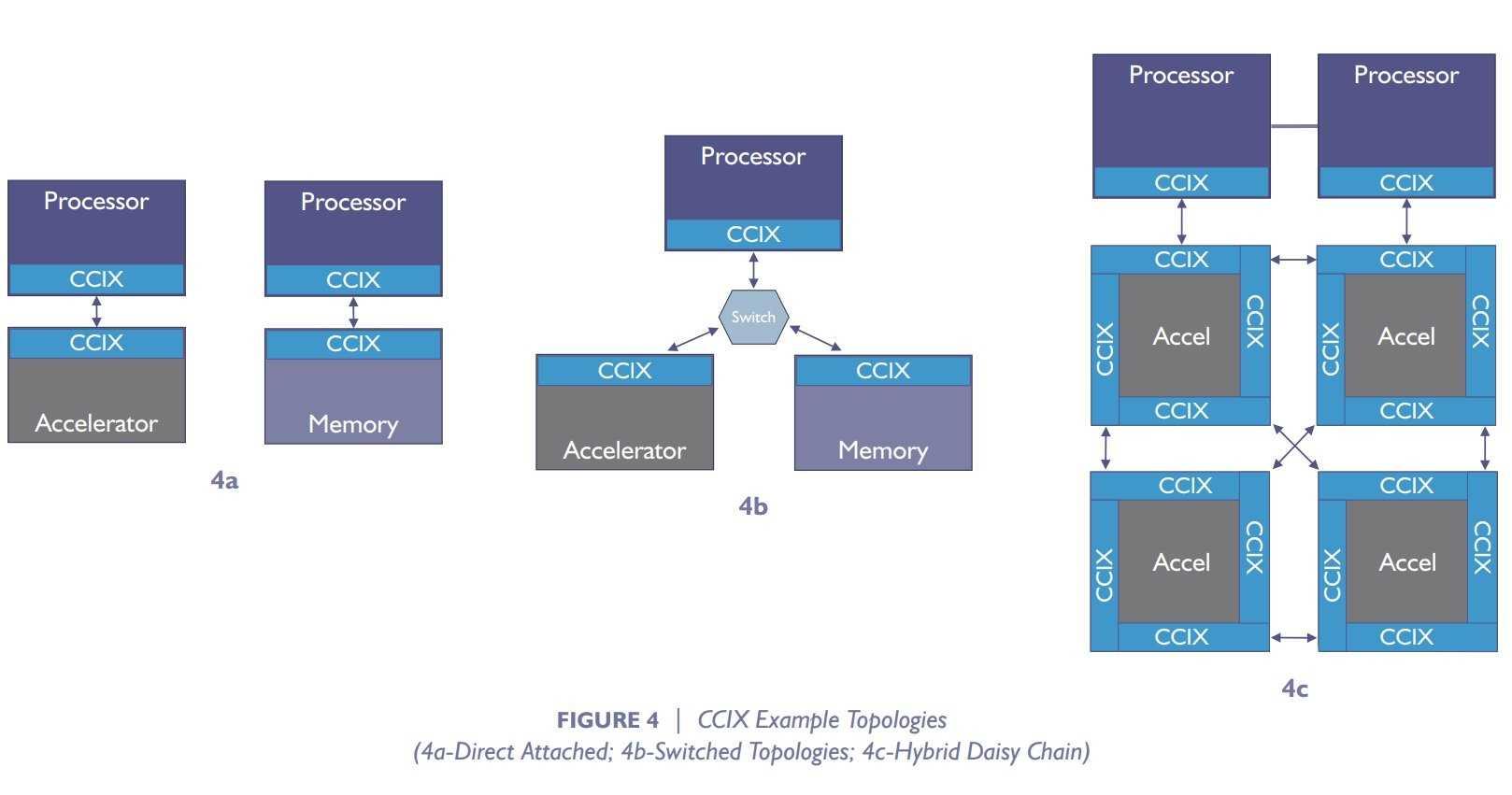 CCIX erlaubt unterschiedliche Topologien.