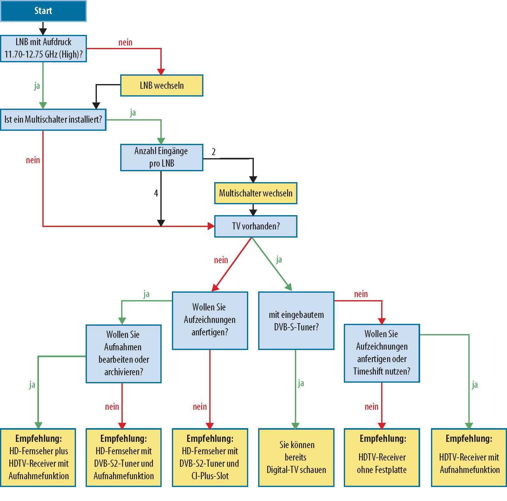 """Entscheidungsbaum für Anwender, die von analogen auf digitalen  Sat-TV-Empfang wechseln möchten. Lautet die Empfehlung """"HDTV-Receiver mit  Aufnahmefunktion"""", ..."""