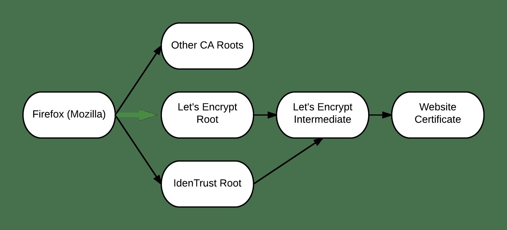 Damit Firefox 50 der Root-CA von Let's Encrypt standardmäßig vertraut, springt die renommierte Zertifizierungsstelle IdenTrust als Bürge ein.