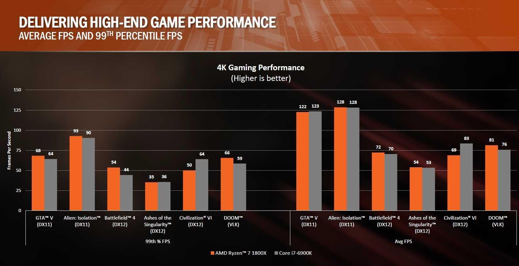 Den offiziellen AMD-Benchmarks zufolge hält Ryzen oft mit dem i7-6900K mit - allerdings nur beim Spielen in hohen Auflösungen, also im GPU-Limit. Bei niedrigen Auflösungen fällt er unerwartet deutlich zurück.