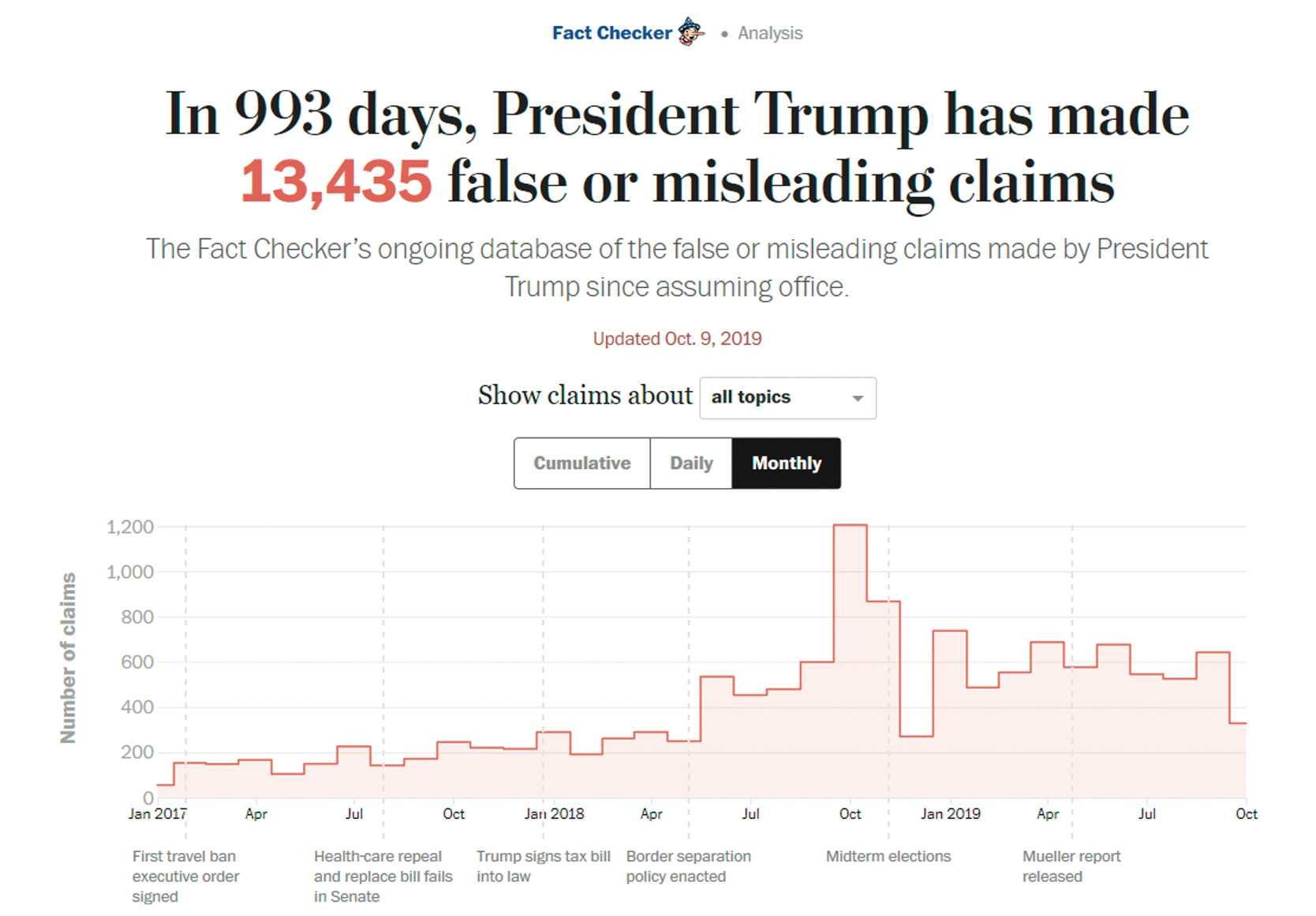 """Die Washington Post hat 13.435 """"falsche oder irreführende Behauptungen"""" des amerikanischen Präsidenten zusammengetragen."""