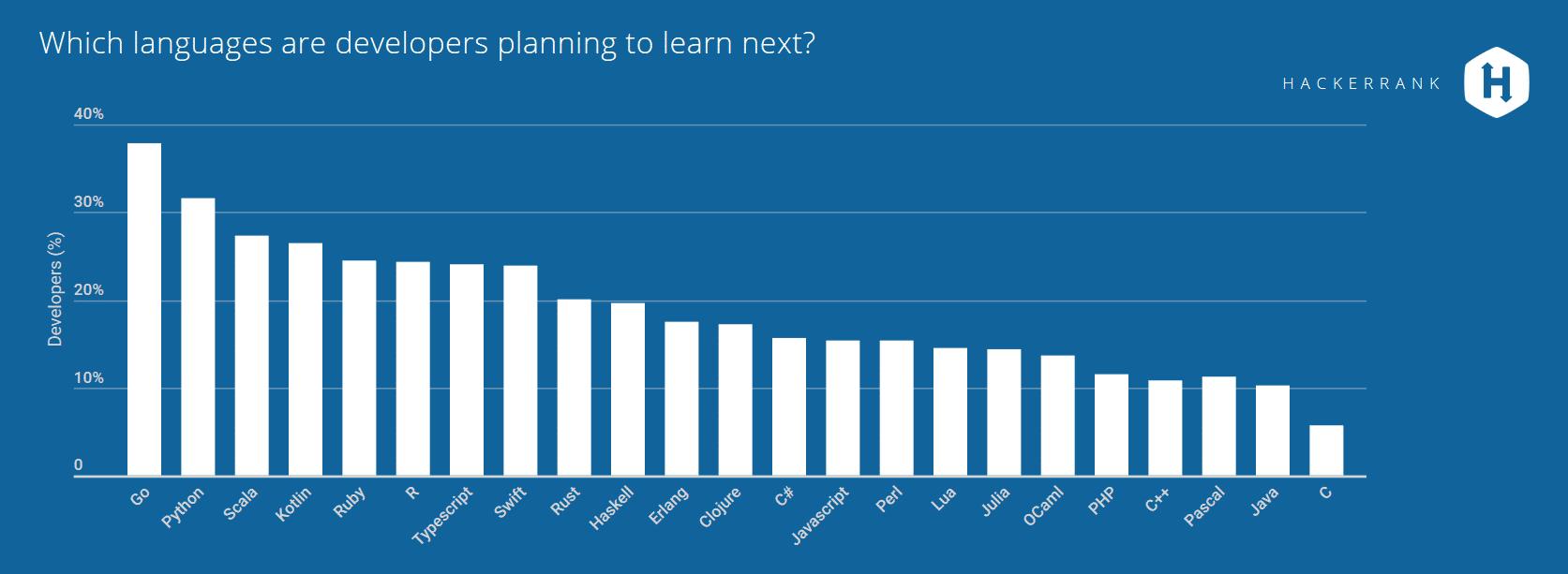 Alle wollen Googles Sprache Go lernen -- dicht gefolgt von Python. (Bild: (Bild: HackerRank.com)