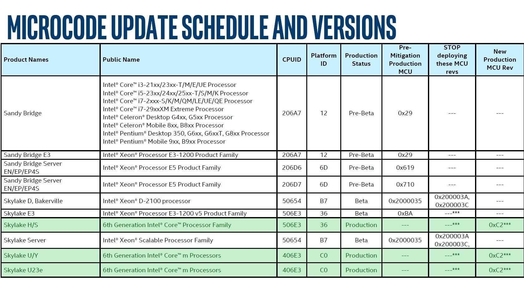Spectre-Lücke: Intel verspricht Updates für Core i-6000