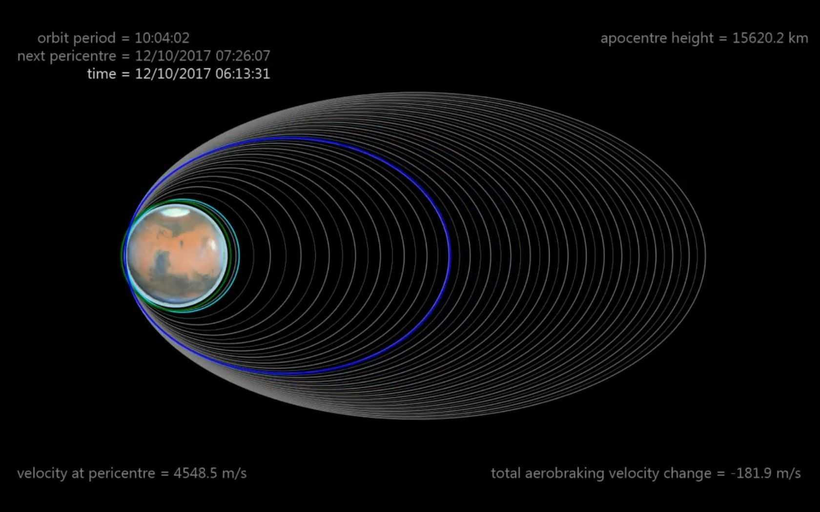 Mit dem Bremsvorgang konnte der elliptische Orbit mit jedem Umlauf der Sonde enger gezogen werden.