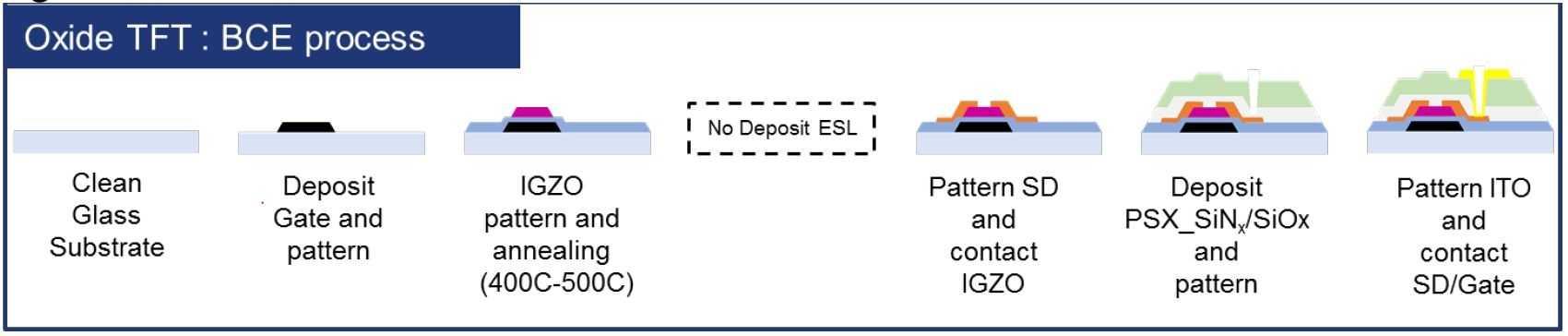 Dank BCE-Passivierung an Stelle einer ESL-Barriere spart man in der Oxid-TFT-Herstellung einen kompletten Prozessschritt und damit Zeit und Geld.