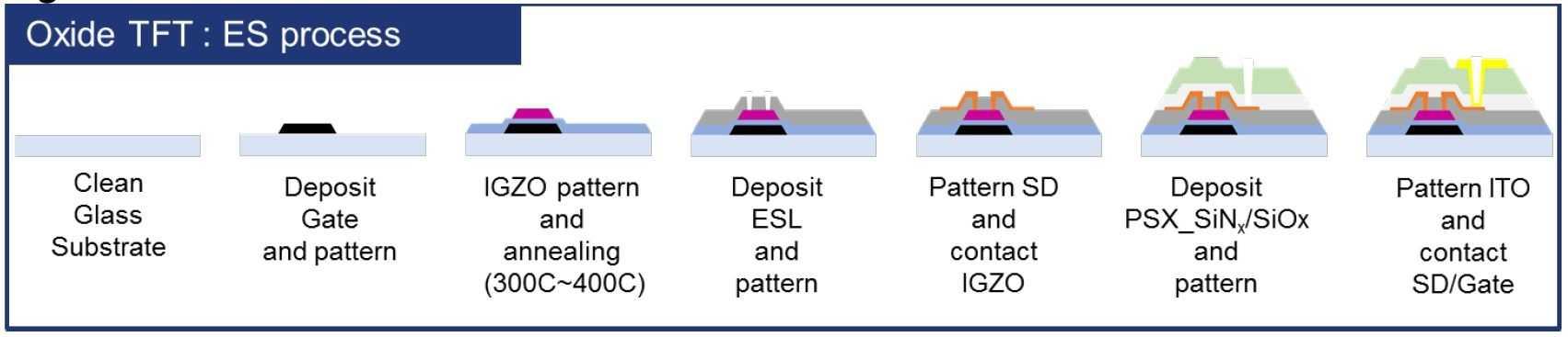 Der Etch Stop Layer (ESL) soll die Zuverlässigkeit der Oxid-TFTs gewährleisten.