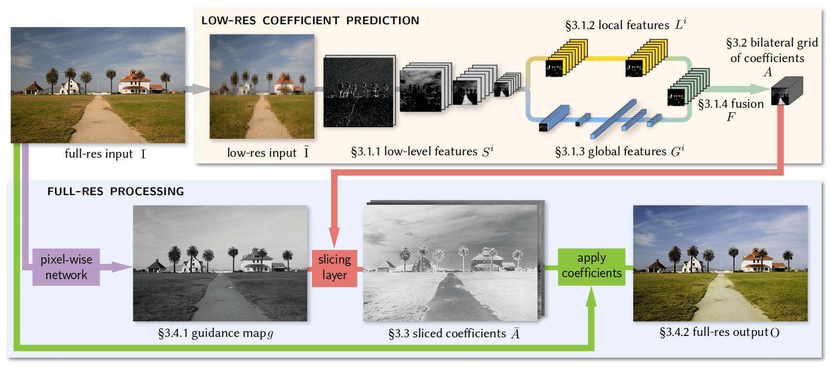 Die obere Zeile stellt die Struktur des neuronalen Netzes dar, das sowohl lokale als auch globale Parameter für den Algorithmus errechnet, der in der unteren Zeile mit den Daten in voller Auflösung rechnet. Trainiert wird das Gesamtsystem mit den hoch aufgelösten Bildern.