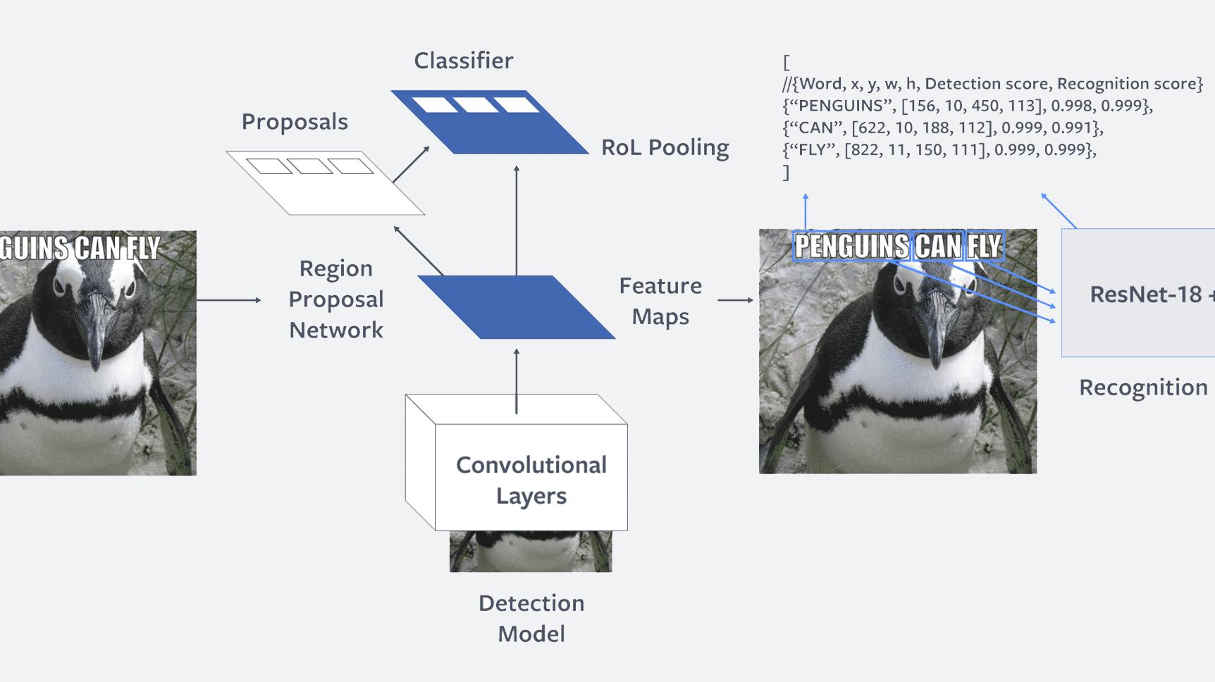 Facebook: Neuronales Netzwerk Rosetta kann Texte in Bildern automatisch erkennen