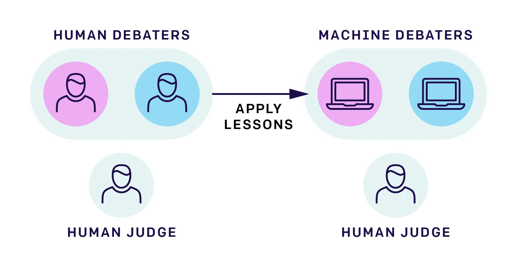 Die Erkenntnisse aus der Diskussion zwischen Personen helfen beim Übertragen auf ML-Syteme.