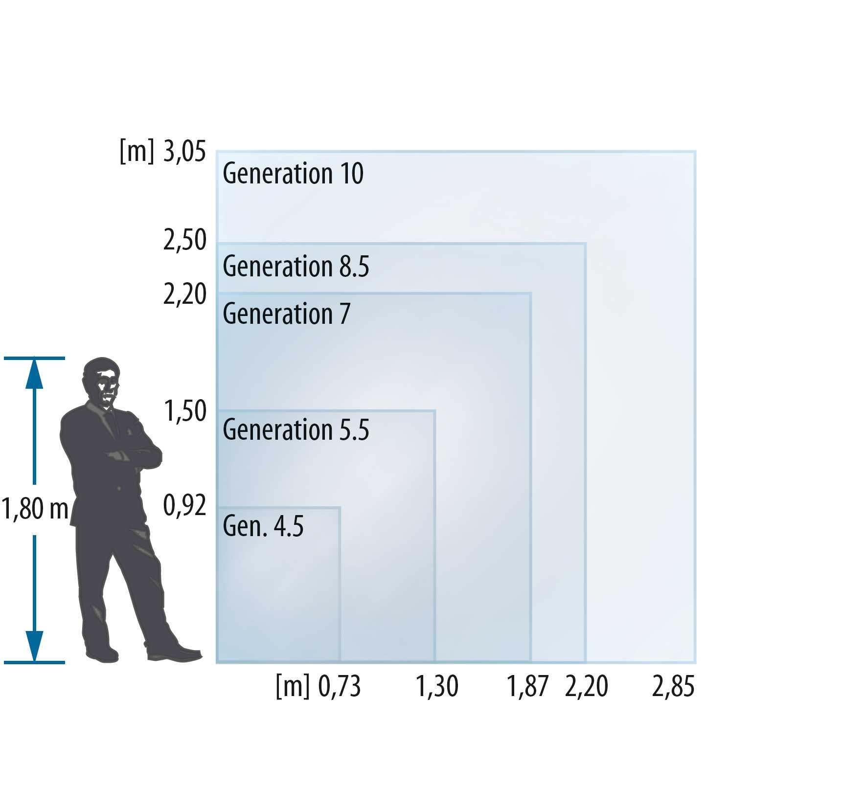 LG Display will über acht Milliarden US-Dollar investieren, vor allem in OLED-Fabriken der Generation 8.5 und 10 mit riesigen Glassubstraten, aus denen sich sehr viele OLED-Panels schneiden lassen.