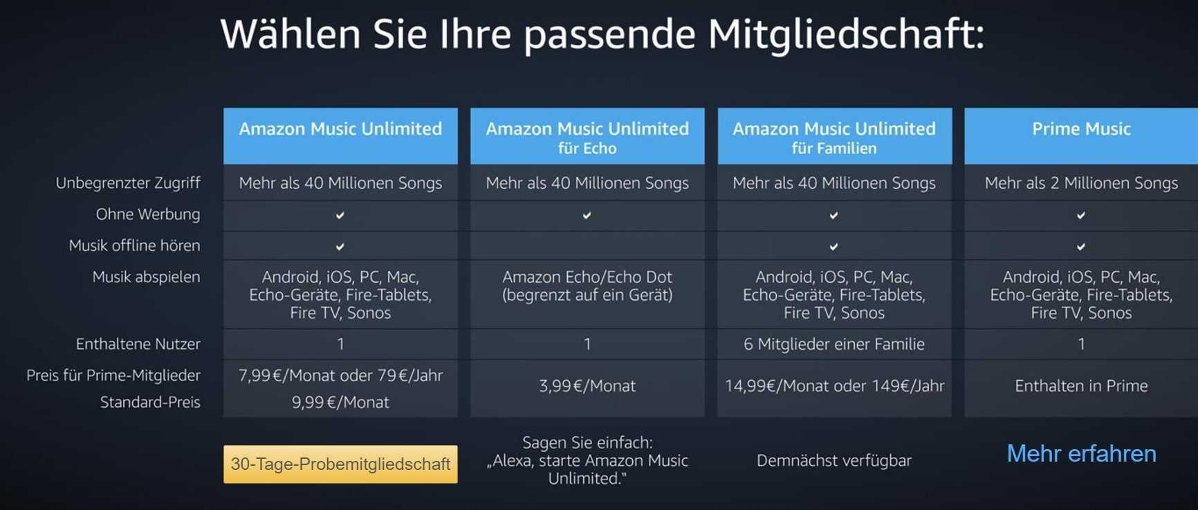 Neben der Standardmitgliedschaft gibt es spezielle Angebote für Echo, die im Prime-Abo enthaltene Auswahl von 2 Millionen Songs und demnächst auch einen Familientarif.