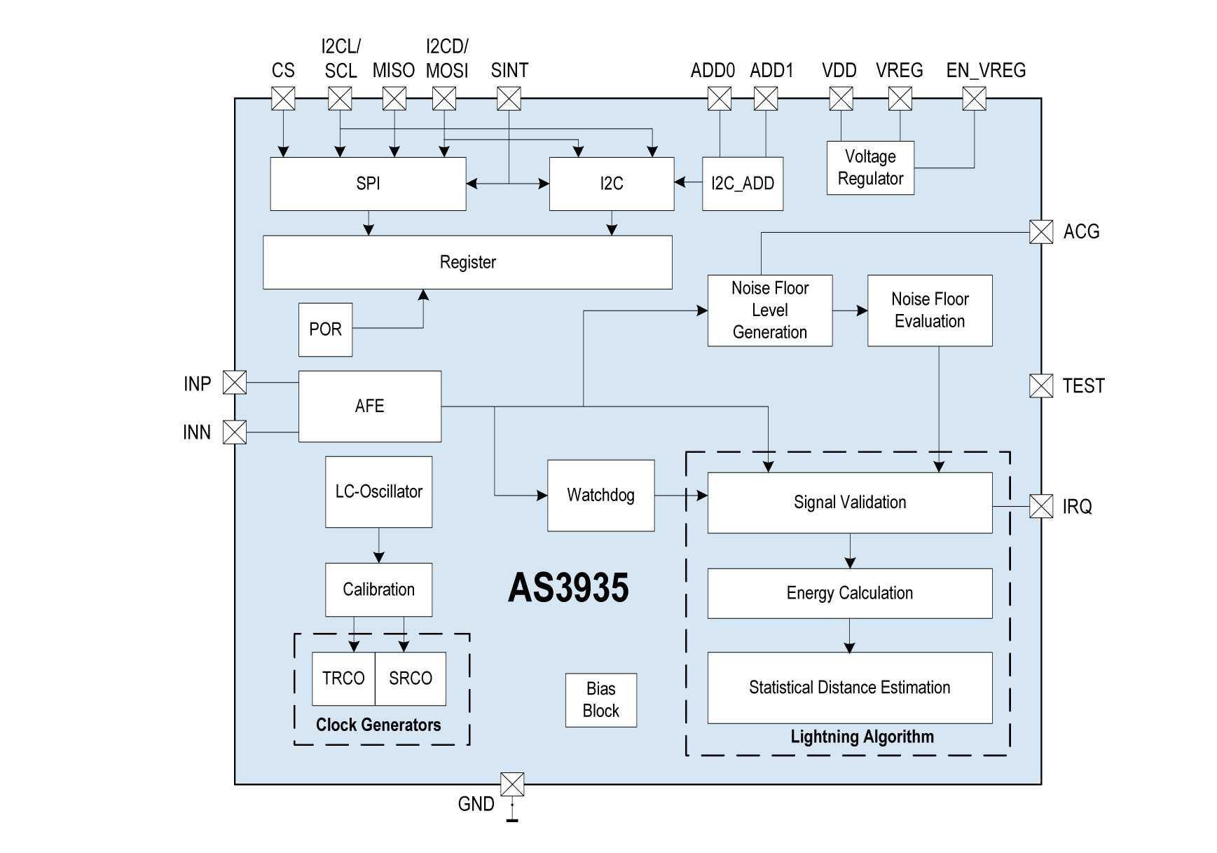 Der Gewittersensor AS3935 im Blockschaltbild