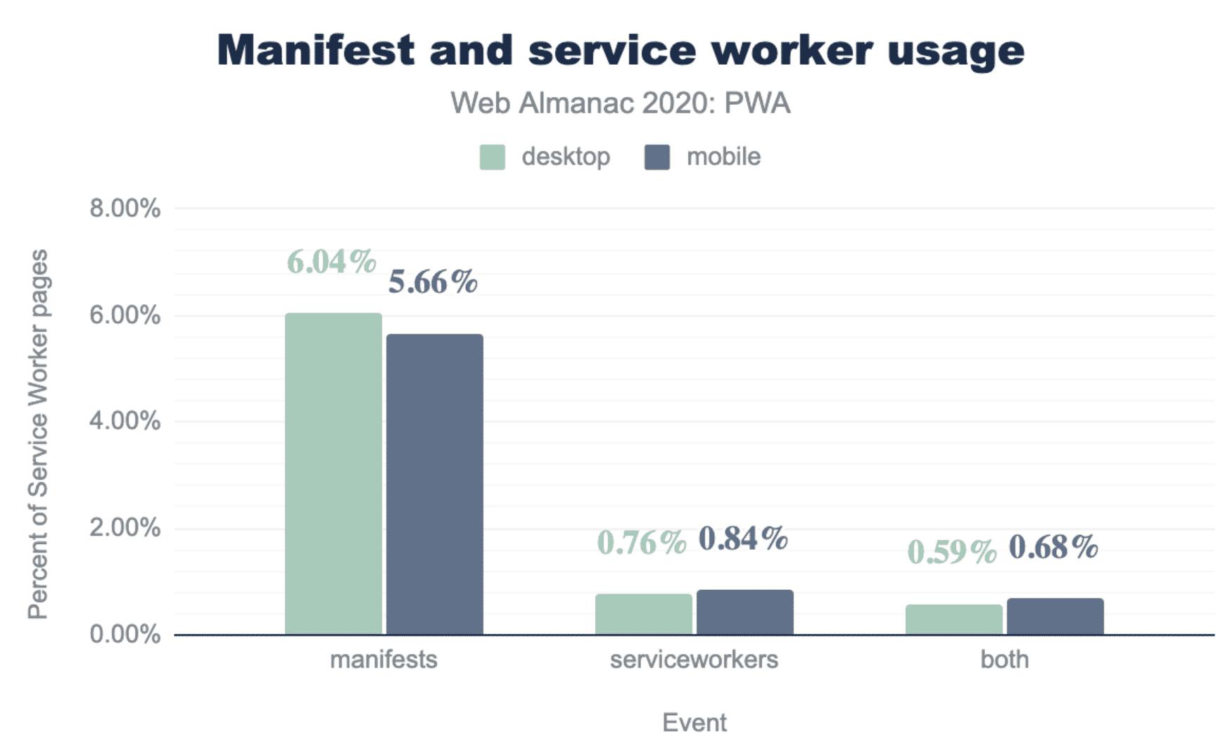 Eine Beispielauswertung aus dem 2020 Web Almanac: Um 0,6 Prozent der Websites aus dem Datensatz sind Progressive Web Apps