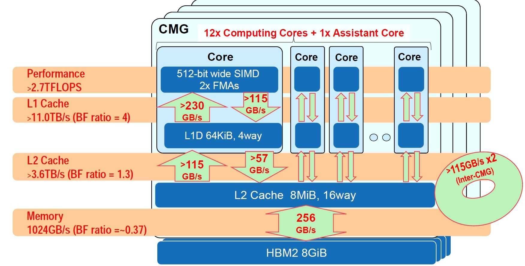 Eine Core Memory Group (CMG) des Fujitsu A64FX