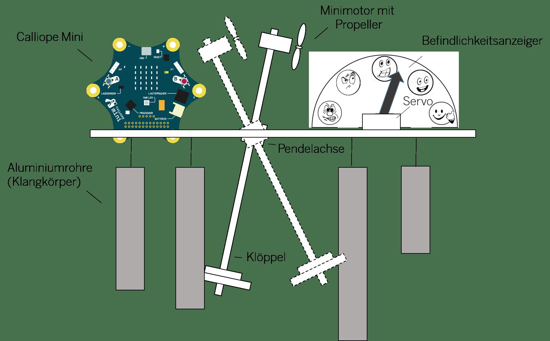 Schema des Lärm-O-Meters